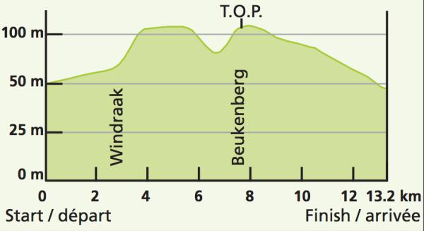Eneco-Tour-Stage-5-ITT-1375734204