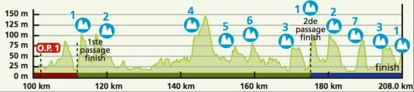 Eneco-Tour-Stage-7-1375734281